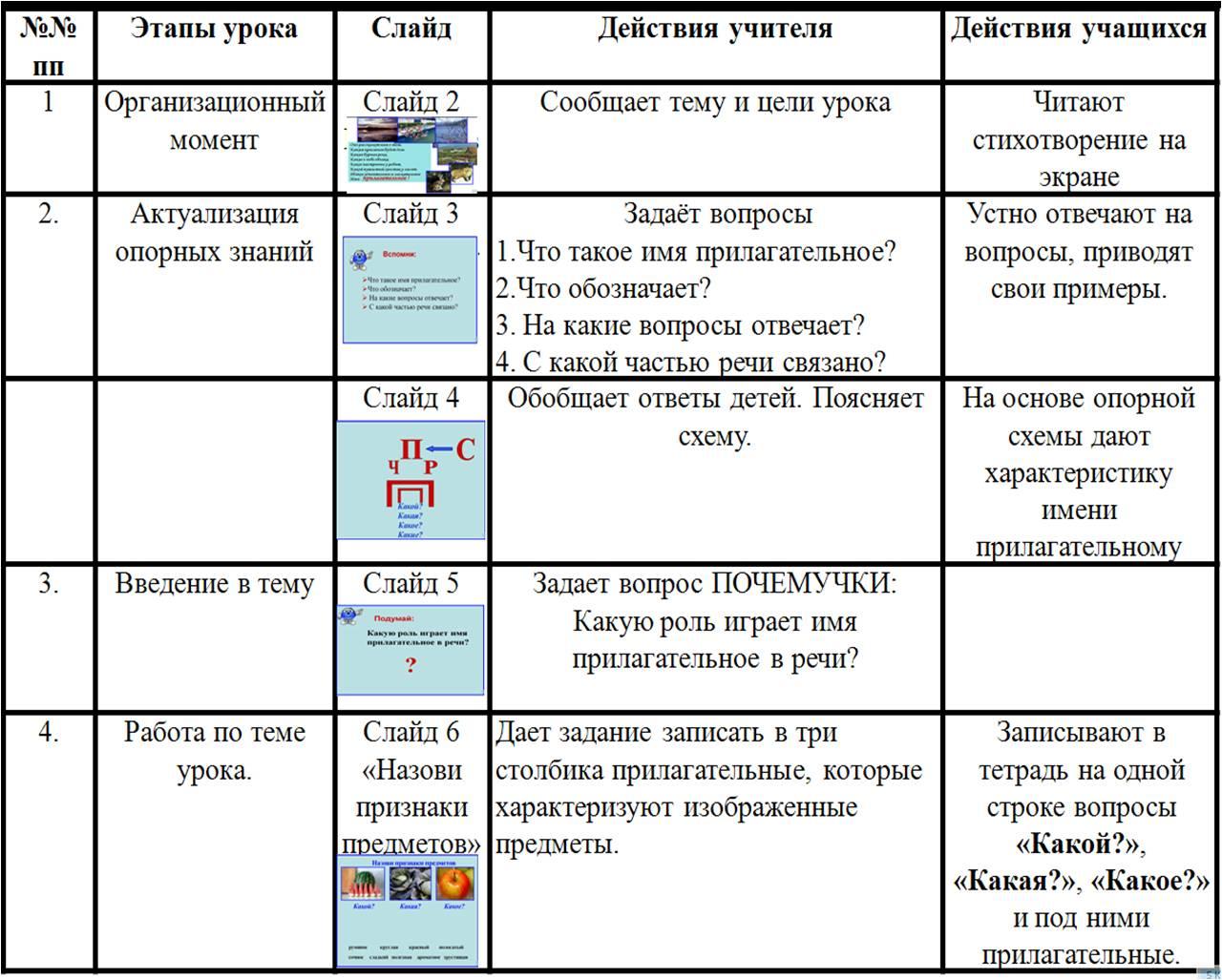 технологическая карта в школе