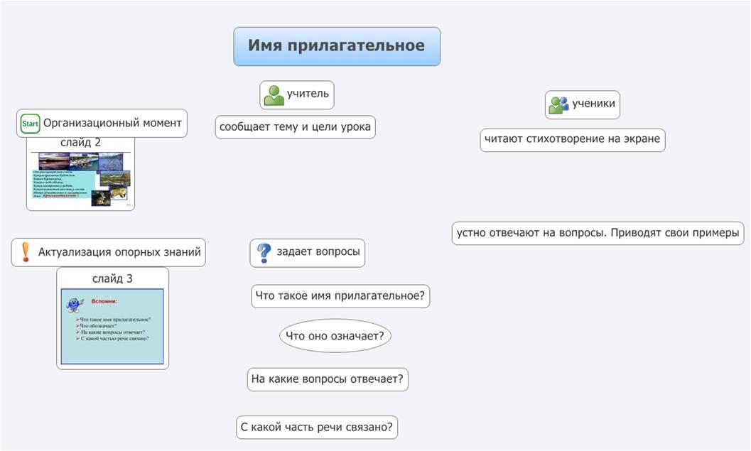 Программу для составления технологической карты урока