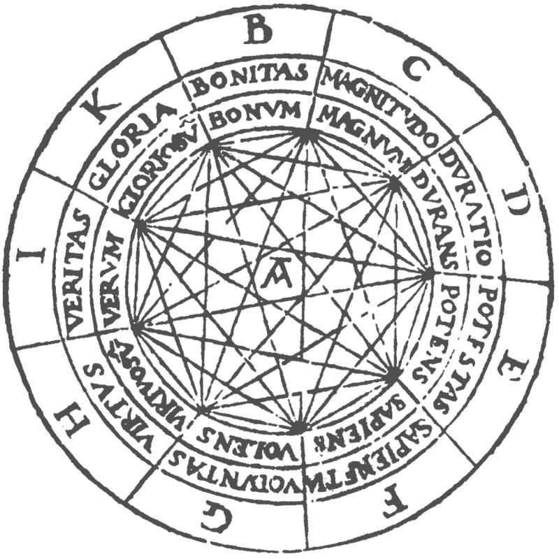800px-Ramon_Llull_-_Ars_Magna_Fig_1