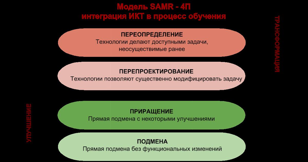 Модель SAMR1